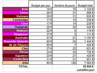 Budget TDM